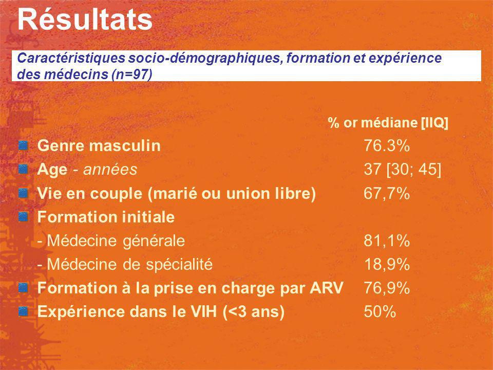 Résultats % or médiane [IIQ] Genre masculin 76.3%